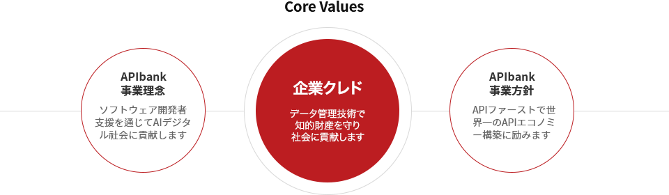 Core Values - 企業理念